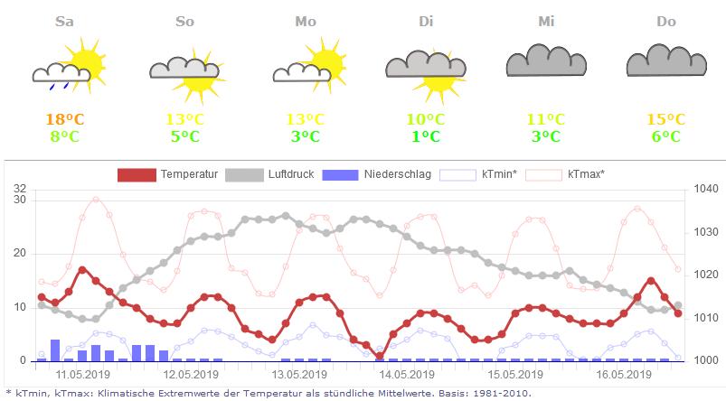 Wetter In Wiesbaden Morgen